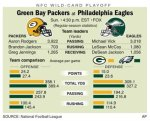 Graphic looks at the NFC wild-card playoff game between the Packers and Eagles to be played at Lincoln Financial Field in Philadelphia , Pennsylvania this upcoming Sunday 9th January 2011 . ..............